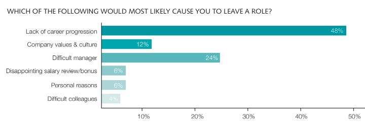 Gründe für Jobwechsel Umfrage